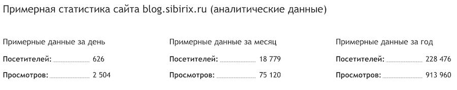Статистика блога компании Сибирикс